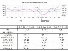 2019年5月规模以上建材家居卖场销售额936.3亿元,环比上涨10.88%